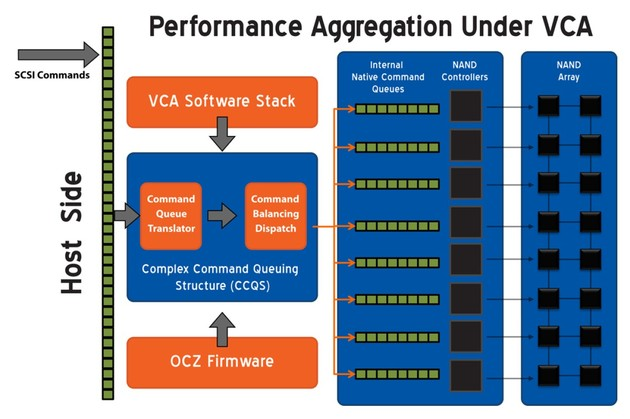 VCA Performance Aggregation