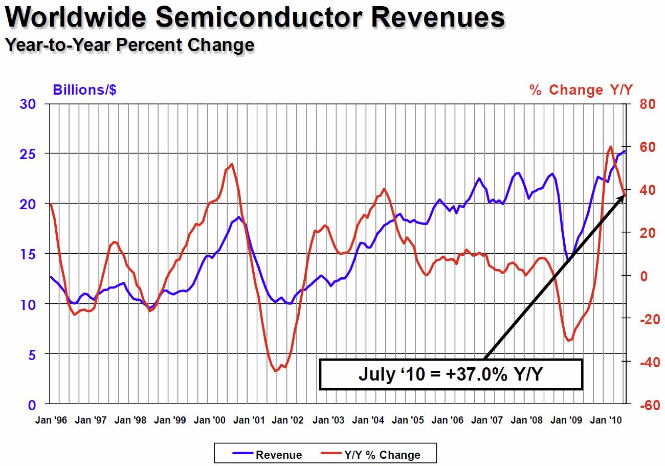 Umsätze und Wachstum in der Halbleiterindustrie