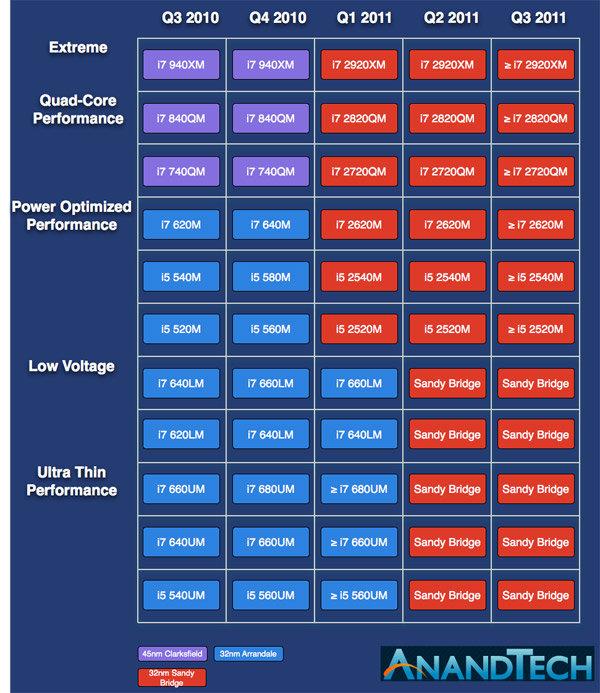 "Roadmap: ""Sandy Bridge"" Mobile-CPUs"