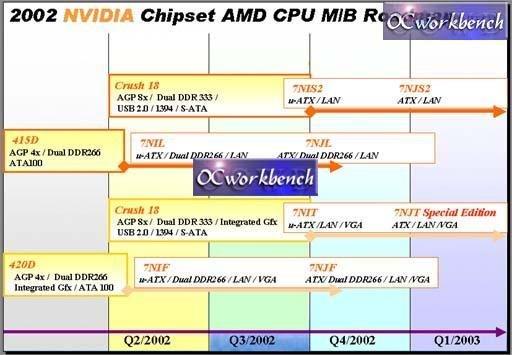 Nvidia Chipsätze