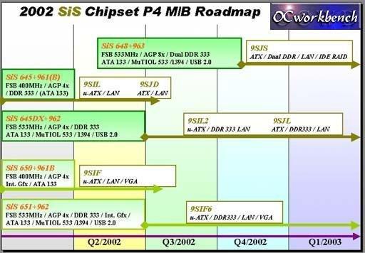 SiS Chipsätze