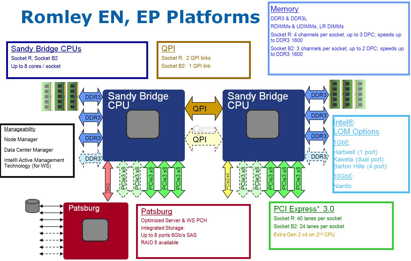 """""""Romley""""-Plattform"""