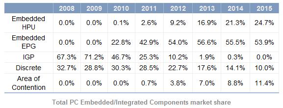 Anteile im Grafikmarkt