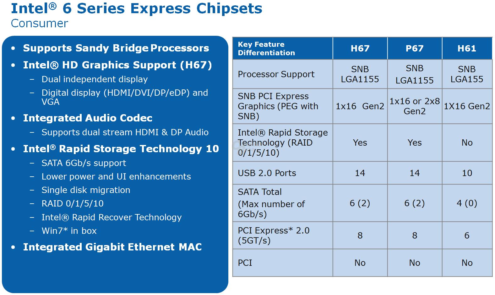 """Desktop-Chipsätze für """"Sandy Bridge"""" (Consumer)"""