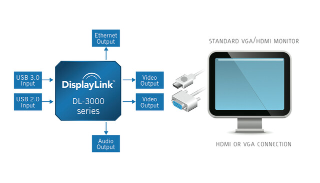 DisplayLink DL-3000