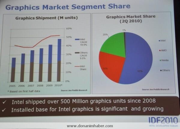 Marktanteile von Intel-GPUs