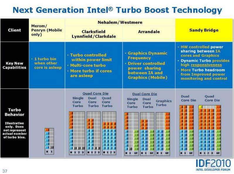 Turbo 2.0 im Vergleich zum Vorgänger