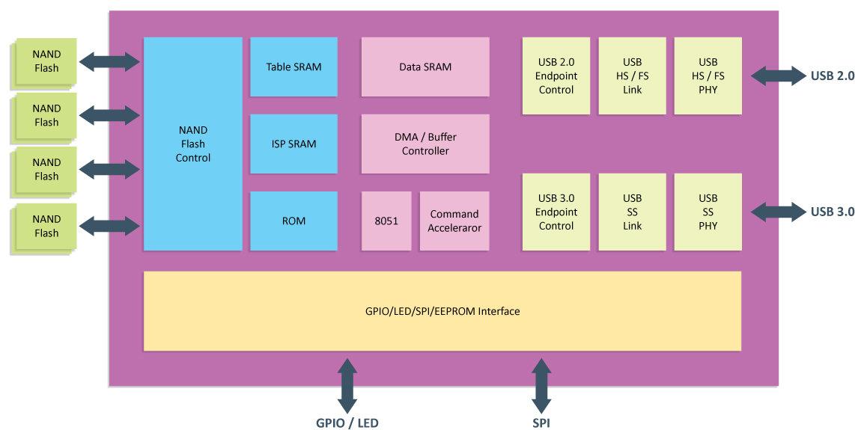 VL750 Blockdiagramm