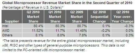 Marktanteile von AMD und Intel