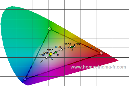 Weißpunkt bei 132 cd/m²