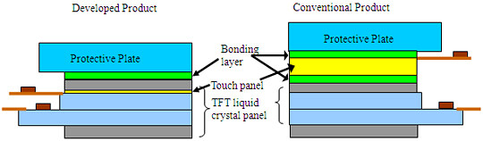 Kapazitives IPS-Multitouch-Panel von Hitachi Displays