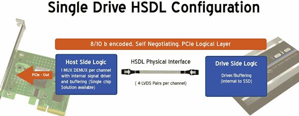 Laufwerk mit einem HSDL-Kanal