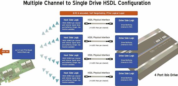 Laufwerk mit vier HSDL-Kanälen