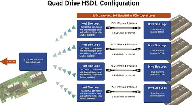Vier HSDL-Laufwerke