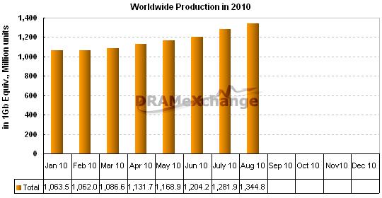Monatliche Produktion an DDR3-Chips