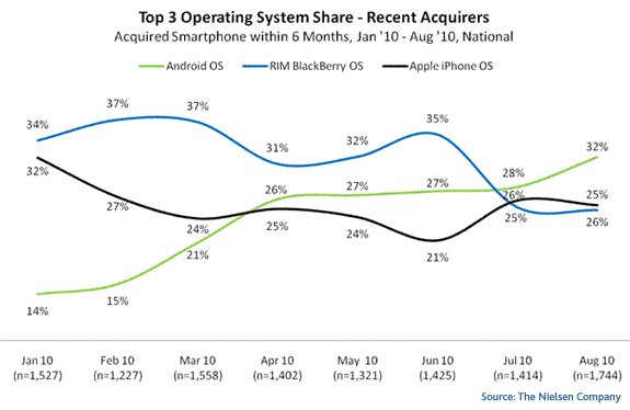 Smartphone-Betriebssysteme: Neuverkäufe