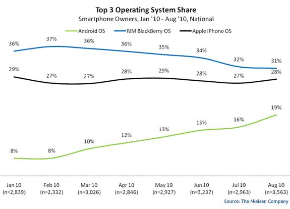 Smartphone-Betriebssysteme: Marktanteile gesamt