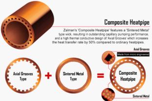 Zalman CNPS9900 MAX: Composite Heatpipes