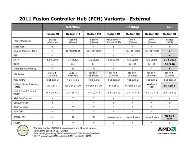 """AMDs """"Hudson""""-Chipsätze für die Fusion-Plattformen"""