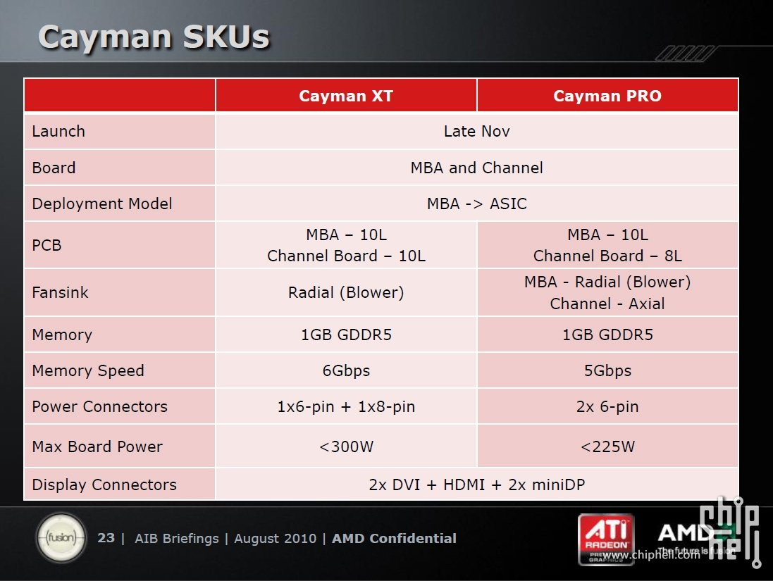 "Daten zu AMDs ""Cayman"""