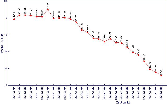 Preisentwicklung für 2 GByte DDR3-1333
