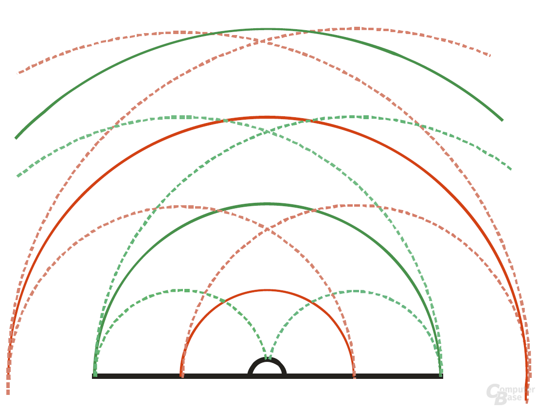 Das Bild zeigt die Ausbreitung der Wellenfront. Orange markiert dabei den Gipfel, Grün das Tal der Schwingung. Die durchgezogenen Linien markieren die Wellenfronten der primären Schallquelle, die gestrichelten jene der sekundären Schallquelle (Reflexionen). Entlang der Achse der Kalotte ergeben sich phasenverschobene Überlappungen von direkter und reflektierter Schallwelle, was zu einer Amplitudenverminderung führt.