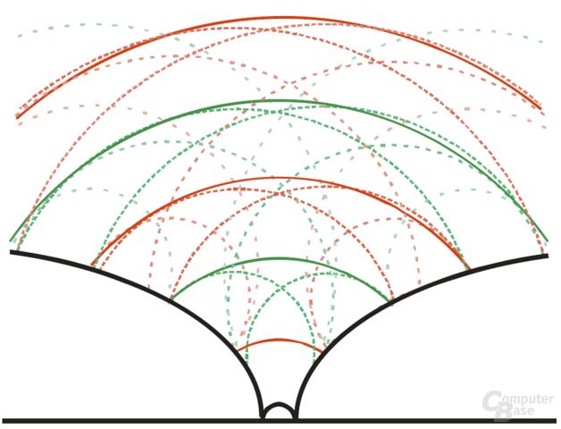 Eine Hochtonkalotte mit Waveguide führt zu einem verbesserten Wirkungsgrad in einem bestimmten Frequenzspektrum (gewollt ist der für einen Hochtöner eher anstrengende untere Teil des Übertragungsbereiches). Phasengleiche Wellenfronten treffen hierbei aufeinander und verstärken sich.