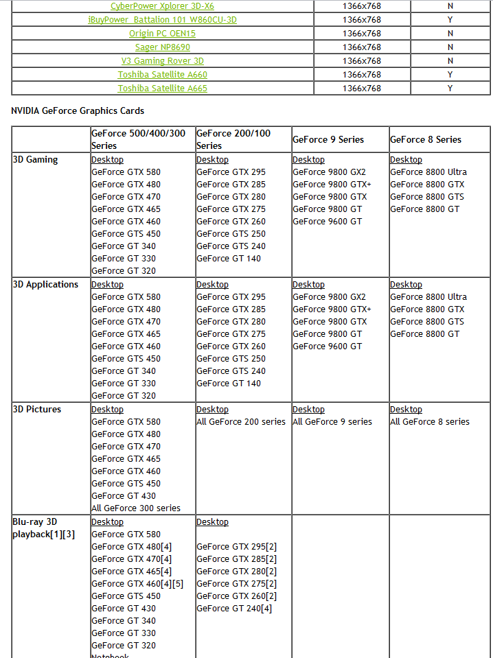 GeForce GTX 580 indirekt bestätigt?
