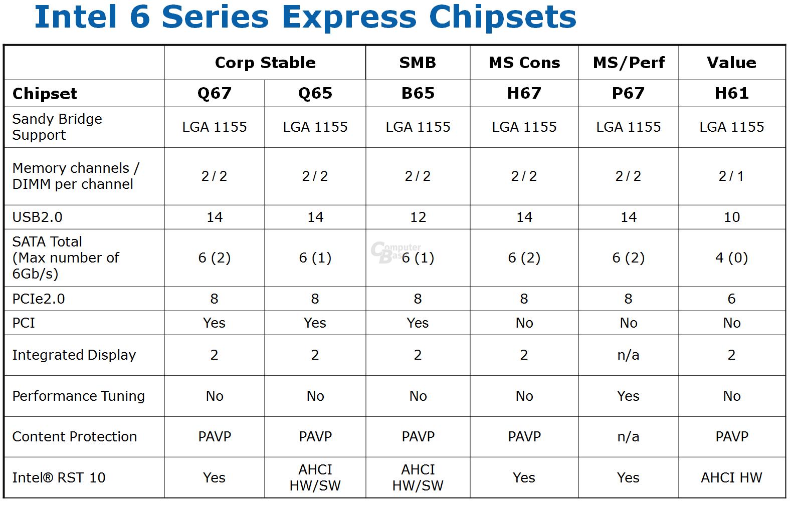 Features der Intel 6-series Chipsätze
