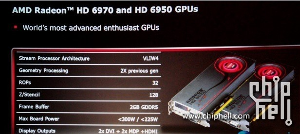 AMD Radeon HD 6950/6970
