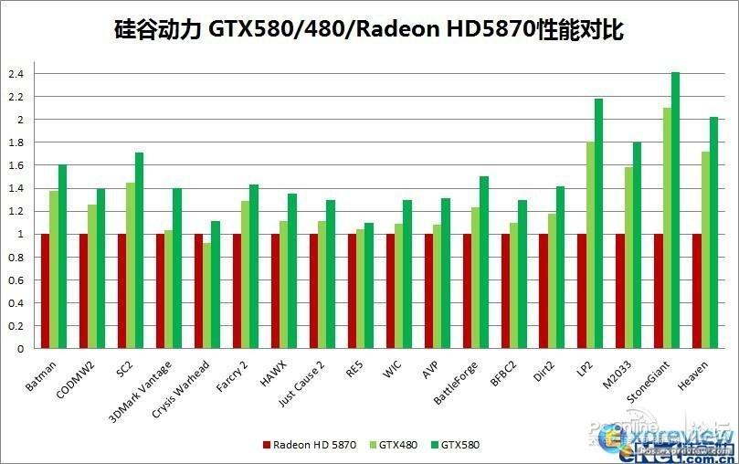 Benchmarks der GTX 580?