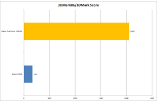 3DMark 06 Overall