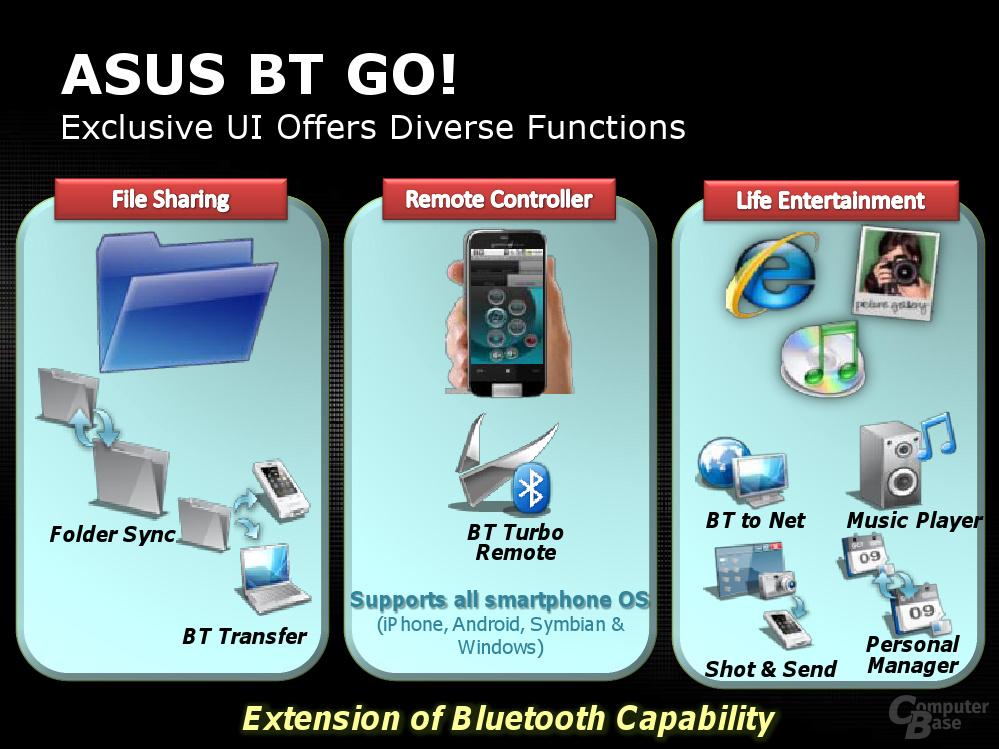 Vorstellung der neuen Asus-Mainboard-Features