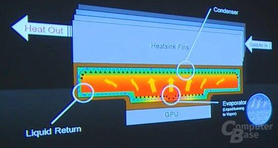 Vapor Chamber Cooling Design