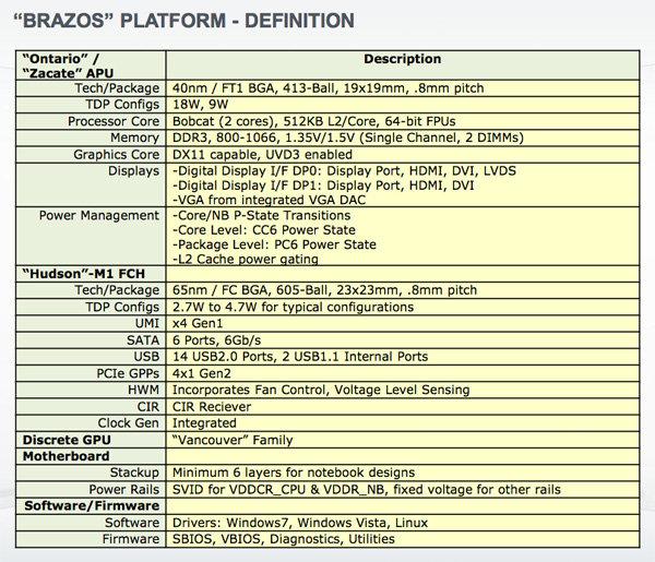Brazos-Spezifikationen