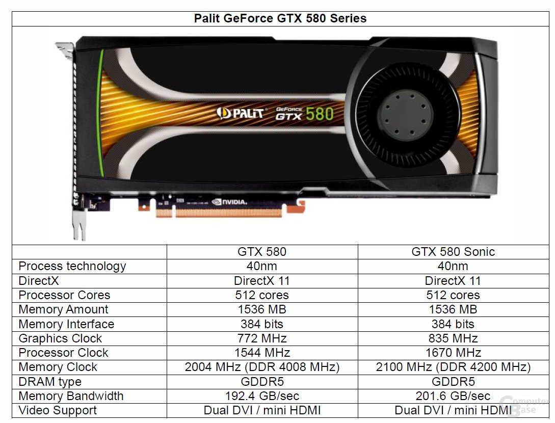 Palit GeForce GTX 580 Sonic