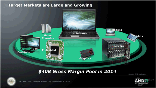 AMD Financial Analyst Day 2010