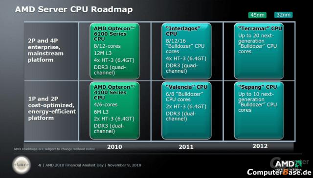 AMDs Server-Roadmap