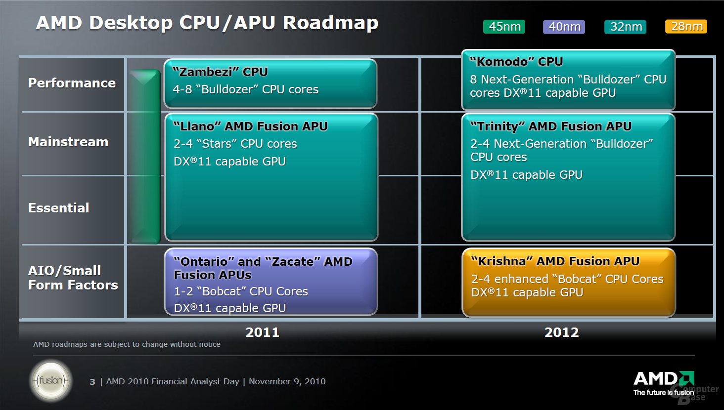 AMD: Desktop-CPU/APU-Plattform Nov. 2010
