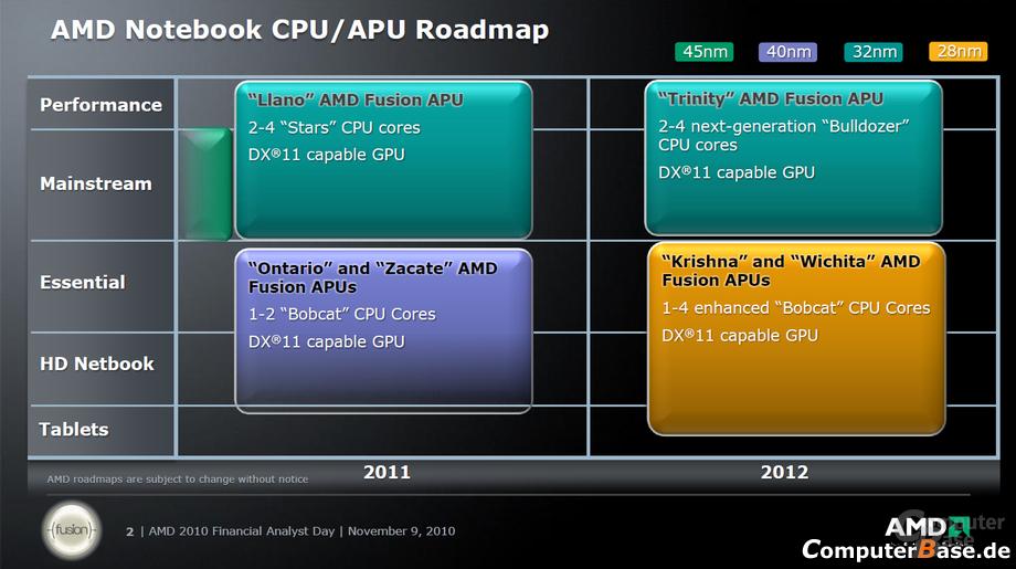 AMDs Notebook-Roadmap