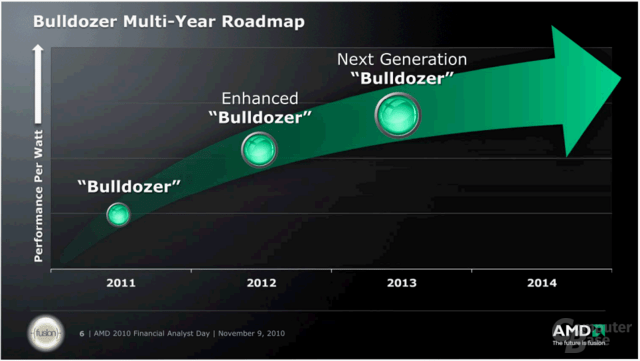 "AMD ""Bulldozer"""