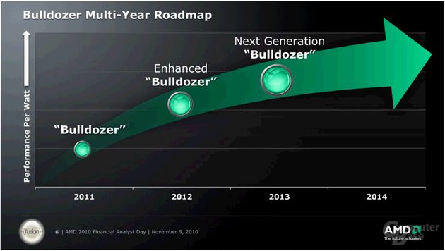 "AMD ""Bulldozer"""