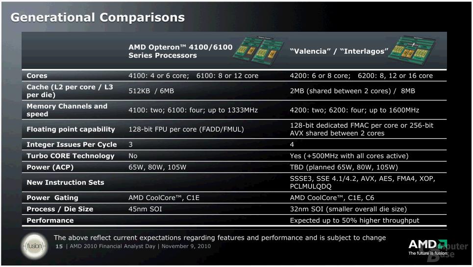 """Details zu AMDs """"Bulldozer""""-CPU"""