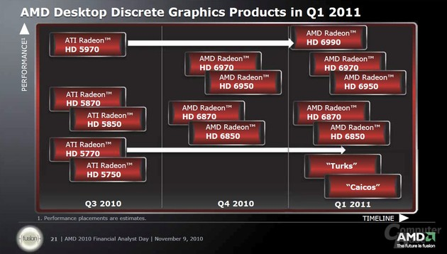 AMD-Roadmap für Desktop-Grafikkarten