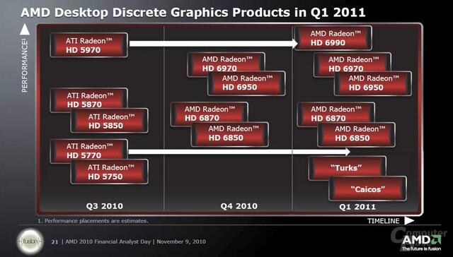 AMD-Roadmap für Desktop-Grafikkarten