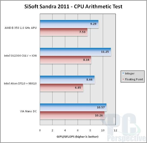 AMDs Fusion-APU E-350 im Test | Quelle: PC Perspective