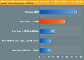 AMDs Fusion-APU E-350 im Test | Quelle: Anandtech