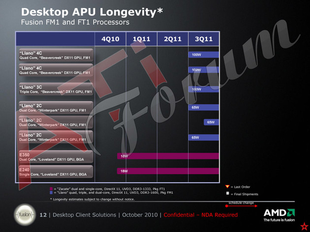 AMDs Llano-APUs