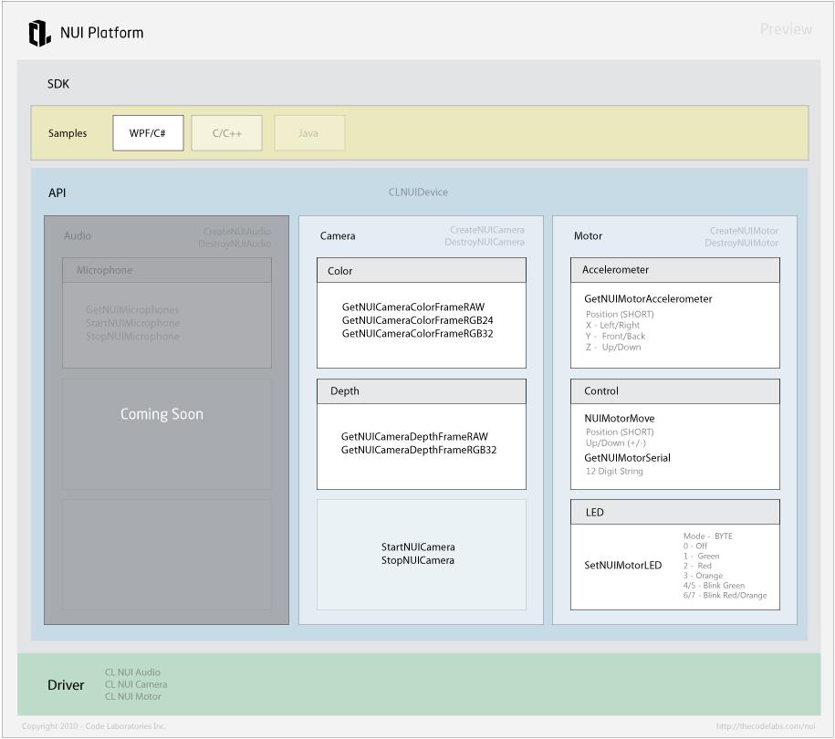 Überblick SDK und API
