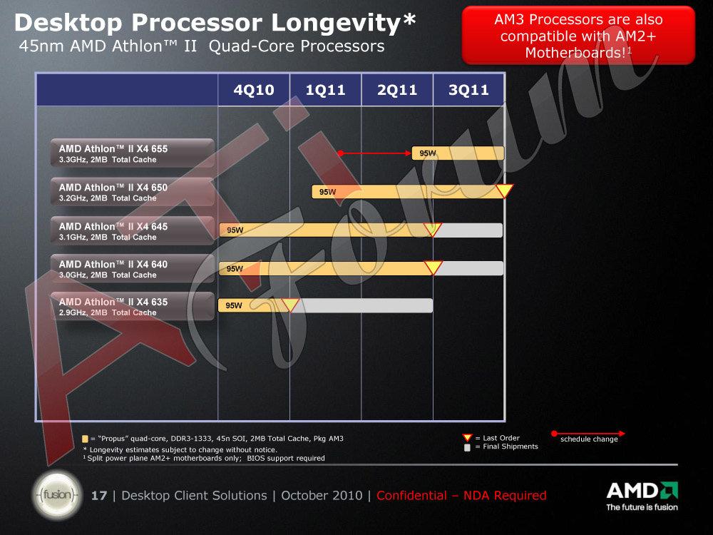 Roadmap: AMD Athlon II